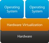 Hardver virtualizáció